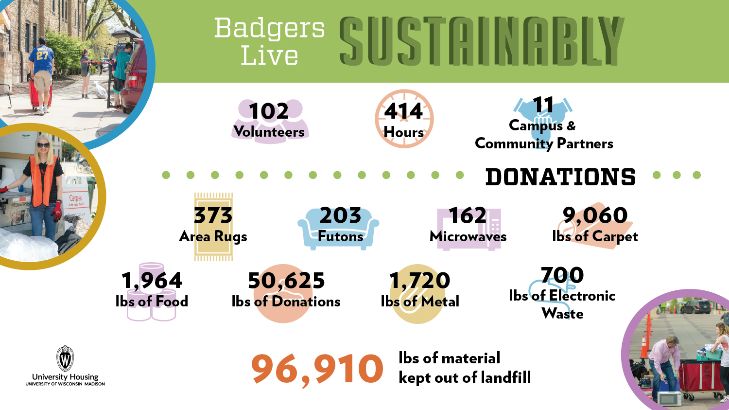 Infographic showing the impact of sustainability